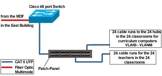 IDF1 Details for the Mountain Sky project for Cisco ... on fiber optic idf, data rack idf, diagram of network idf, wall mount network idf, intermediate distribution frame idf,